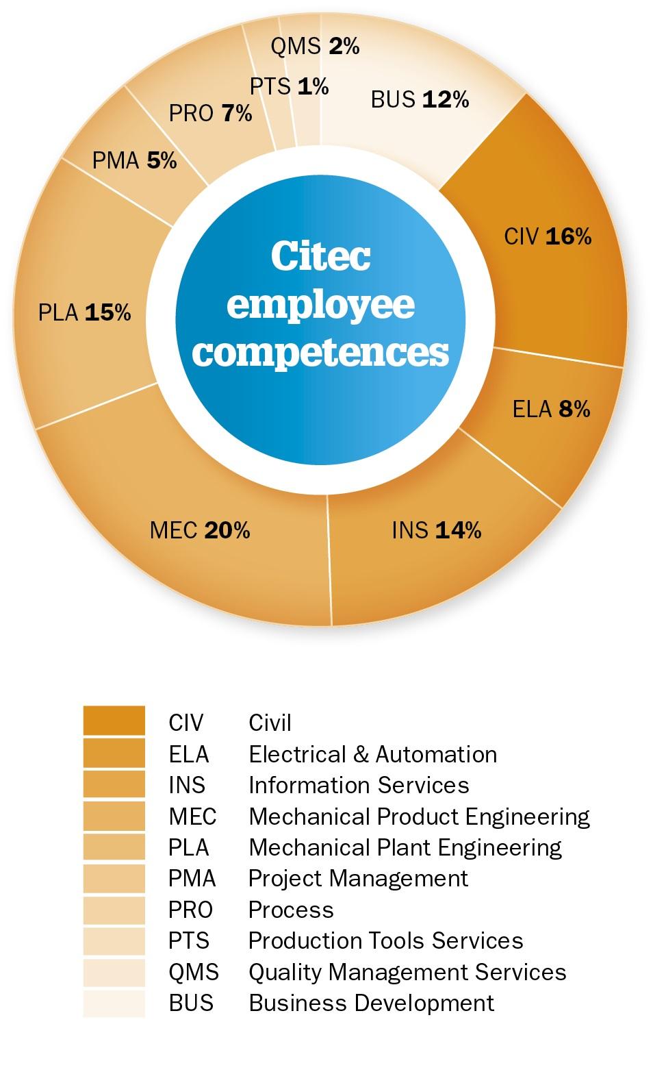 Citec employee competences